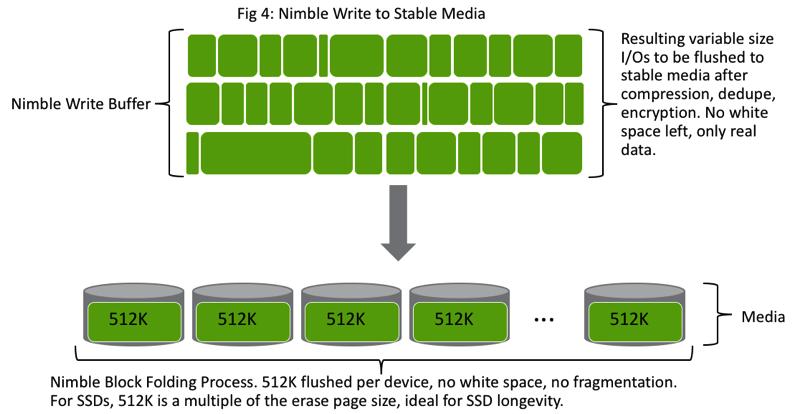 Nimble Block Folding